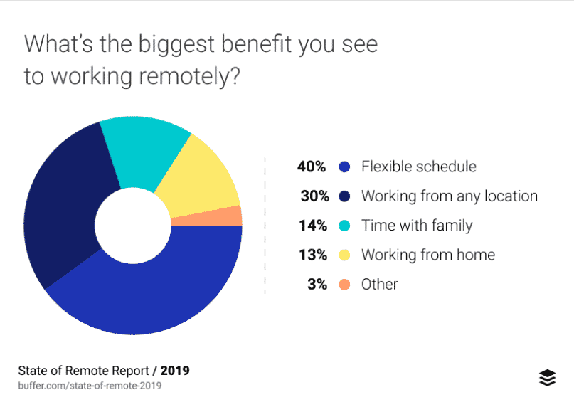 WorkMonger-Employer-Blog-5-Proven-Benefits-of-Creating-Remote-Jobs-in-the-Education-Sector- Buffer- State of Remote Work